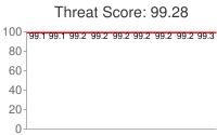 Spammer threat score: 99.28