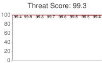 Spammer threat score: 99.3