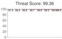 Spammer threat score: 99.36