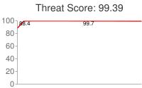 Spammer threat score: 99.39