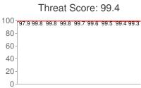 Spammer threat score: 99.4