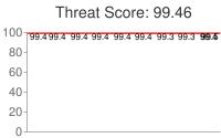 Spammer threat score: 99.46