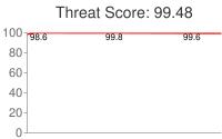 Spammer threat score: 99.48