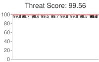 Spammer threat score: 99.56