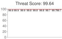 Spammer threat score: 99.64
