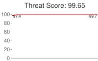 Spammer threat score: 99.65