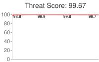 Spammer threat score: 99.67