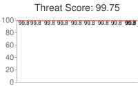 Spammer threat score: 99.75