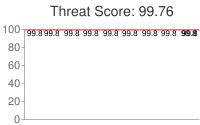Spammer threat score: 99.76