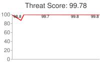 Spammer threat score: 99.78