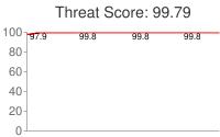Spammer threat score: 99.79