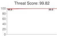 Spammer threat score: 99.82