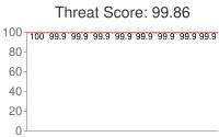 Spammer threat score: 99.86