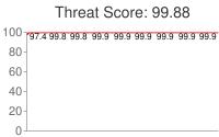 Spammer threat score: 99.88