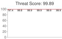 Spammer threat score: 99.89