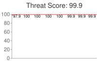 Spammer threat score: 99.9
