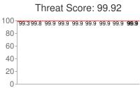 Spammer threat score: 99.92