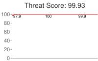 Spammer threat score: 99.93