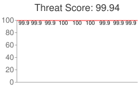 Spammer threat score: 99.94