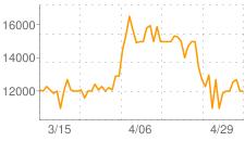 マゴニア草の相場推移グラフ