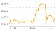 デモニウム鉱石の相場推移グラフ