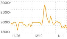 烈風石の相場推移グラフ