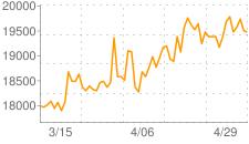 虹色のオーブの相場推移グラフ