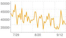 天使のルアーの相場推移グラフ