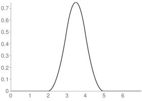 Reverse biorthogonal 3.3 Decomposition scaling function