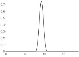 Reverse biorthogonal 3.9 Decomposition scaling function