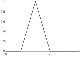 Biorthogonal 2.2 Reconstruction scaling function
