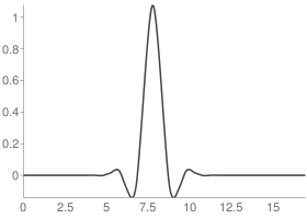 Biorthogonal 6.8 Reconstruction scaling function