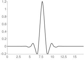 Biorthogonal 6.8 Decomposition scaling function