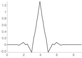 Reverse biorthogonal 4.4 Reconstruction scaling function