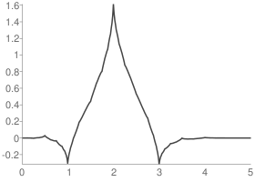 Coiflets 1 Scaling function
