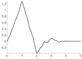 Daubechies 3 Scaling function