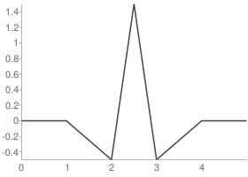 Biorthogonal 2.2 Reconstruction wavelet function