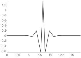 Reverse biorthogonal 2.8 Decomposition wavelet function