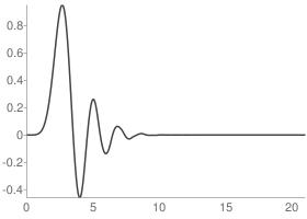 Daubechies 11 Scaling function