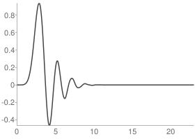 Daubechies 12 Scaling function