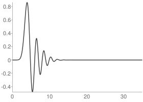 Daubechies 18 Scaling function
