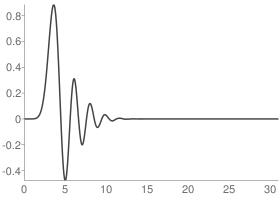 Daubechies 16 Scaling function