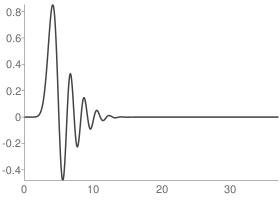 Daubechies 19 Scaling function