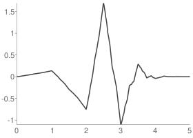 Daubechies 3 Wavelet function
