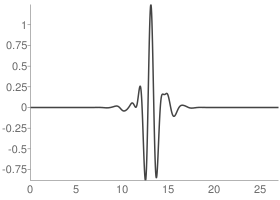 Symlets 14 Wavelet function