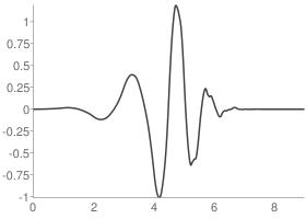 Daubechies 5 Wavelet function