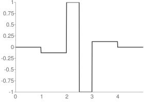 Biorthogonal 1.3 Reconstruction wavelet function