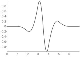 Reverse biorthogonal 3.3 Decomposition wavelet function