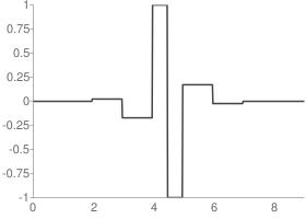 Reverse biorthogonal 1.5 Decomposition wavelet function