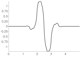 Biorthogonal 1.3 Decomposition wavelet function